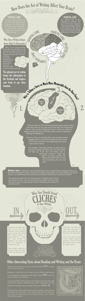 Infographic about reading and writing